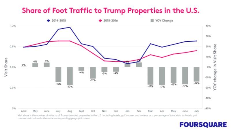 trump foot traffic